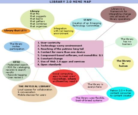 Library 2.0 meme