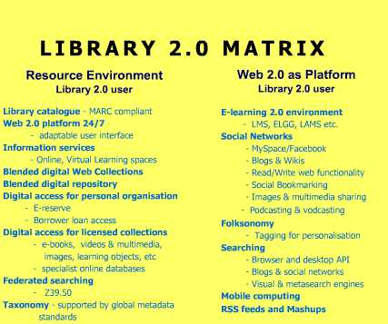 Library 2.0 Matrix